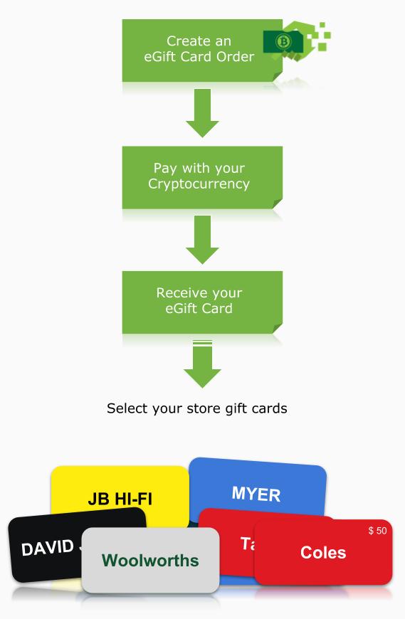 GiftpayDiagram